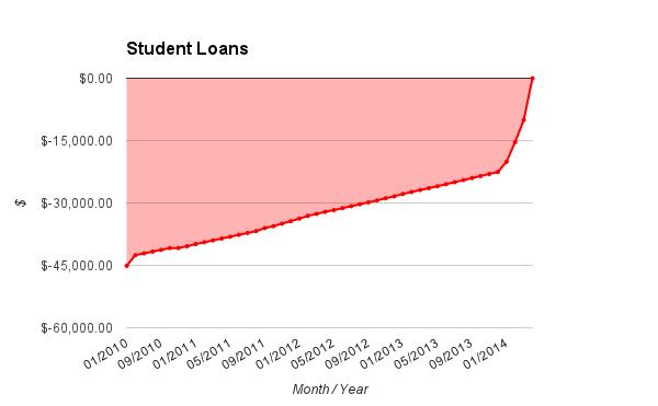 2014 April Student Loans